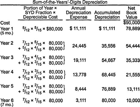 depreciation sum of years method This depreciation methods template will show you the calculation of depreciation expenses using four types of  #4 sum-of-the-years-digits depreciation method.